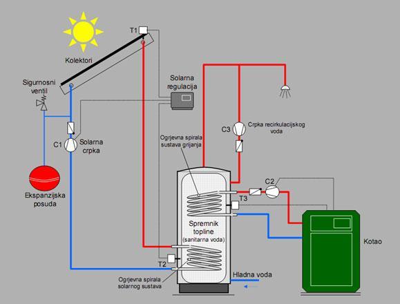 Solarno spajanje